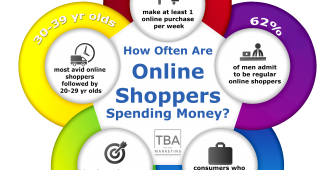 online marketing shop infographic